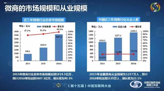 微商报告市场规模