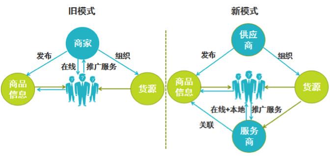 图文结合解说新零售商业模式