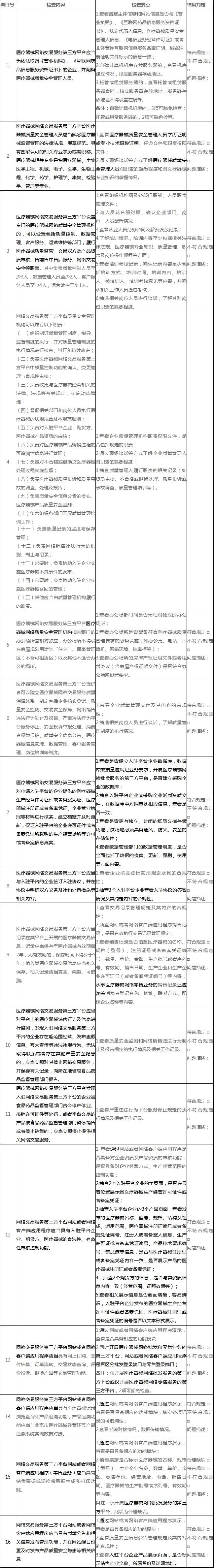 附件6:北京市医疗器械网络交易服务第三方平台现场检查评定细则.jpg